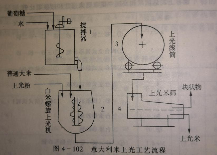 大米上光流程