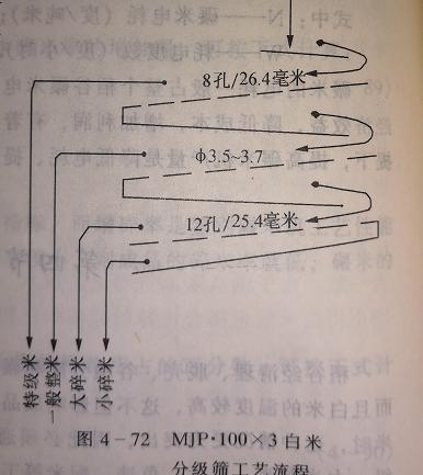 分级筛的工艺流程图