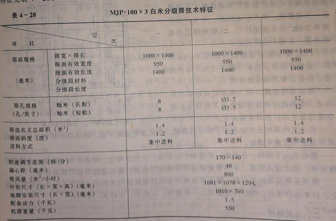 白米分级筛特征表
