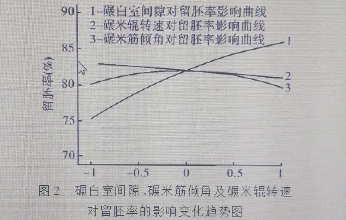 碾白室间隙和碾辊转速对留胚率的影响