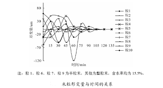 碾米过程中米粒形变与时间的关系