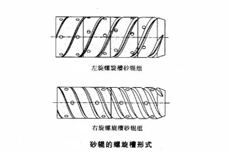 螺旋槽砂辊类型