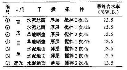 稻谷自然干燥的不同条件