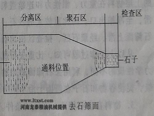 碾米去石三个区域