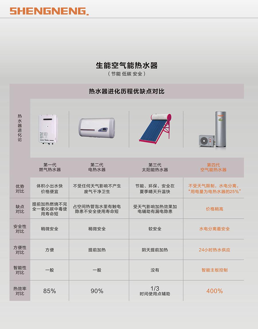 空气能热水器生产