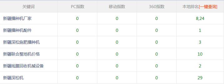 新疆播种机厂家与龙华网站推广公司合作网站优化效果不错
