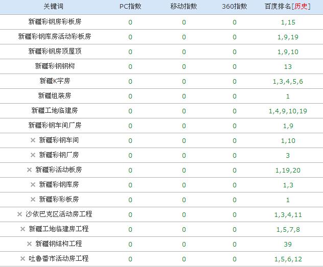 深圳宝安网站优化之新疆彩板钢构工程