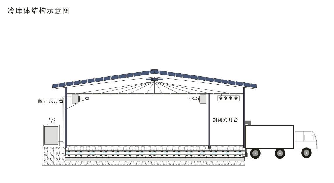 <h4>冷库、冷藏库、保鲜库设计</h4><p>合理规划,有效节能</p>