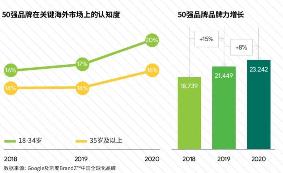 联想高居中国全球化品牌50强榜单第二位