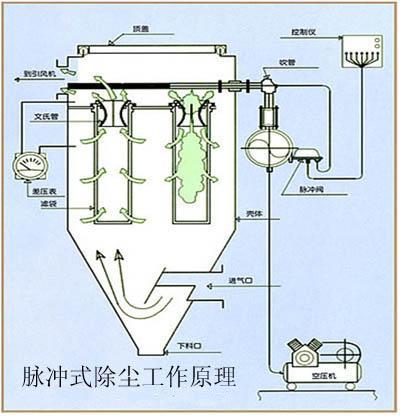 云南除尘设备-布袋除尘器结构与工作原理