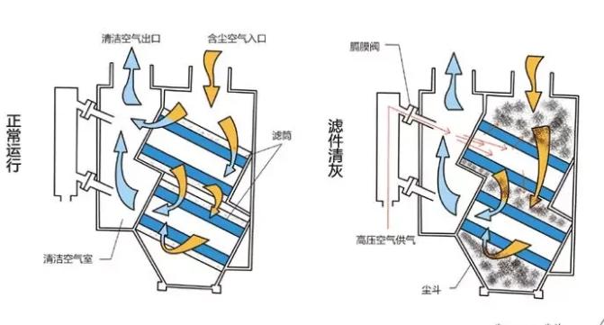 昆明滤筒除尘器设备厂家