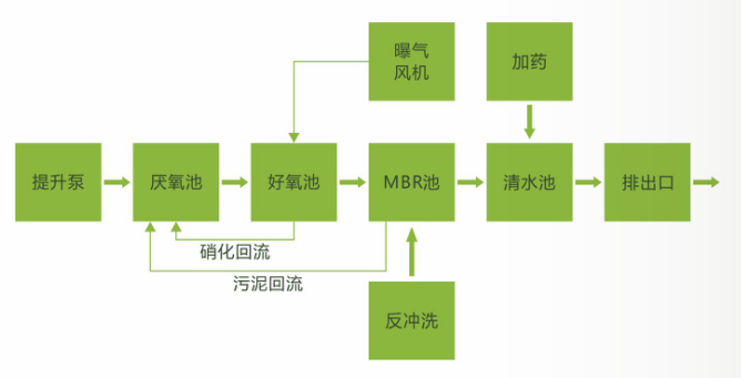 重庆废水治理厂家
