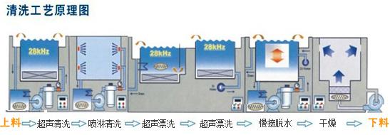 重庆非标超声波清洗设备
