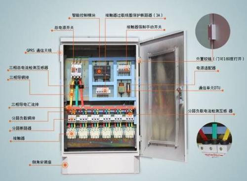 细说住宅配电箱有较高的安全防护等级