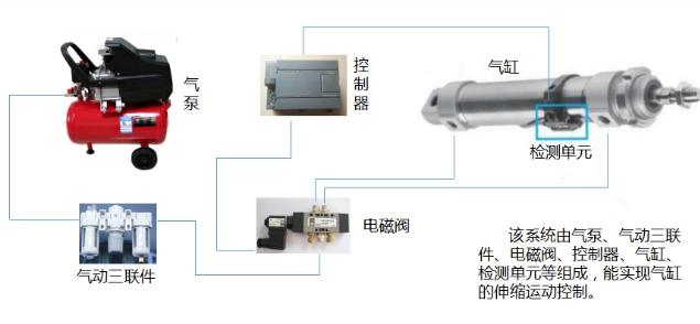 气动技术控制元件与其他的传动和控制相比有哪些优点