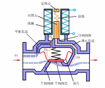 亚德客电磁阀接线图分析明确吗