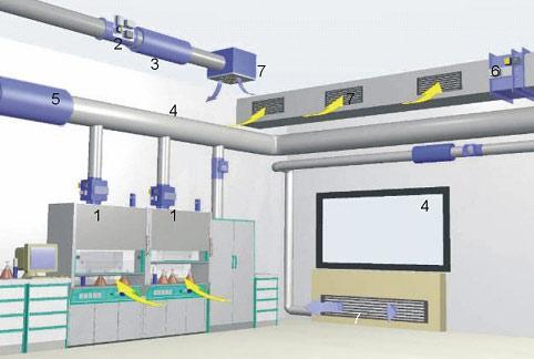 净化工程中常见的八种排风系统