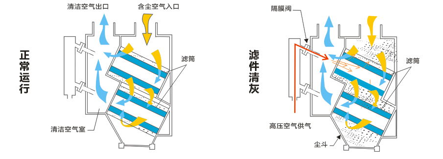 SMLT脉冲式滤筒除尘器