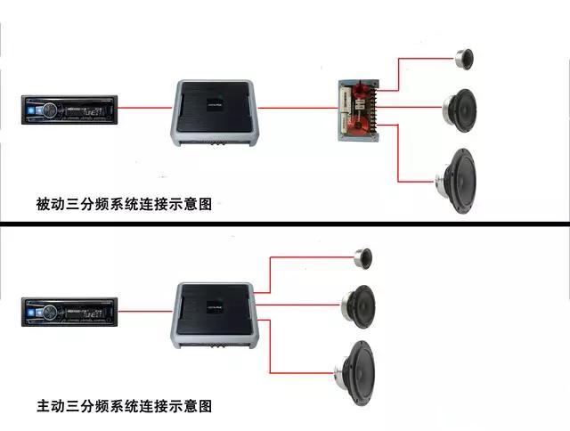 为什么主动三分频比两分频更有优势?