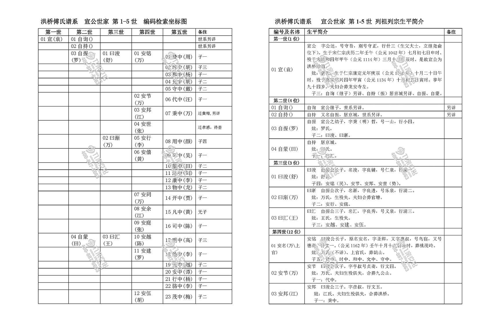 湖南傅式家谱写法