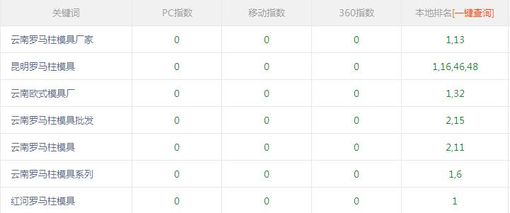 云南欧式模具厂与深圳网站seo公司合作网站推广排名非常不错