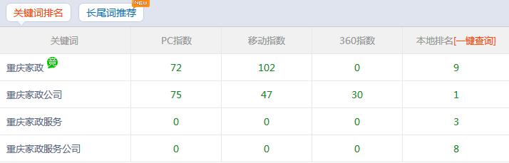 重庆家政公司网站推广与富海3…