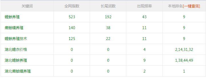 蟾蜍养殖公司使用富海360网站优化系统效果相当满意