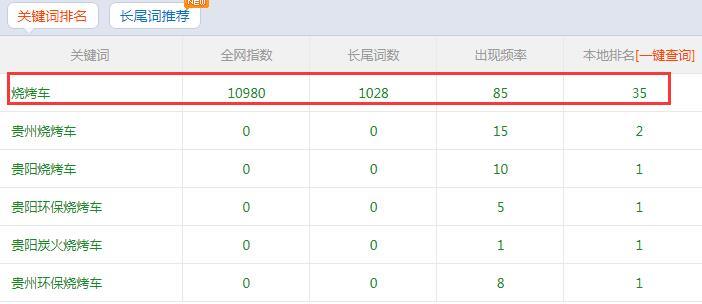 贵州烧烤车超高指数排名不服来战