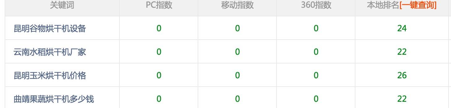 粮食烘干机厂家seo优化购买10套富海360铂金版,所有站当天上线当天排名