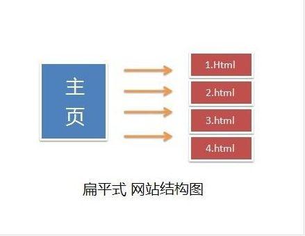 网站最合理的扁平式结构
