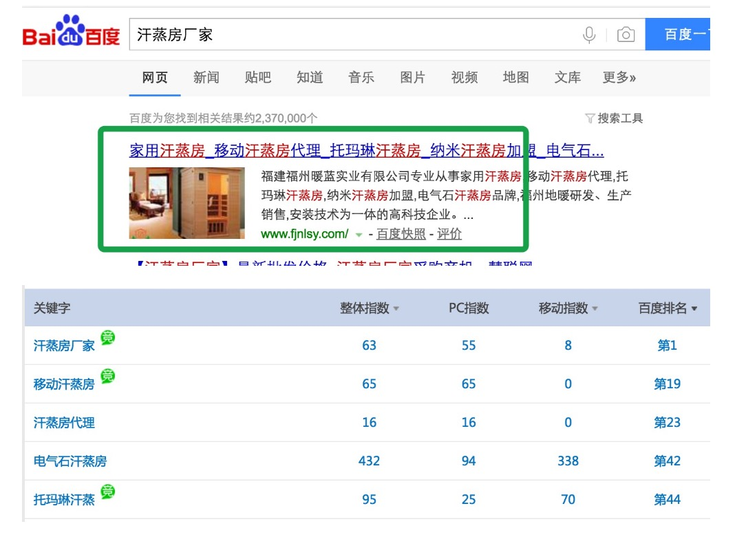 汗蒸房代理新网站上线不到2个月6个产品类主词全部排名