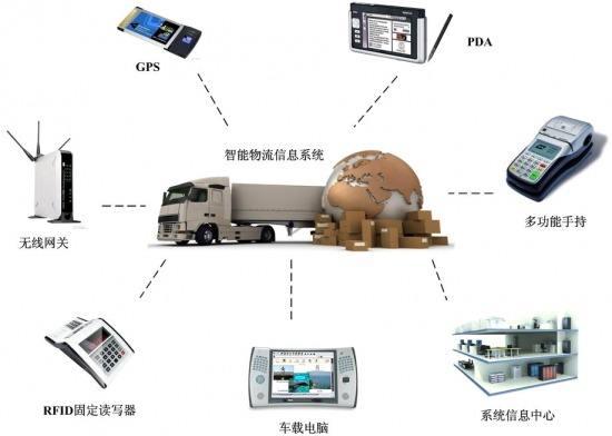 中国物流变化与趋势展望