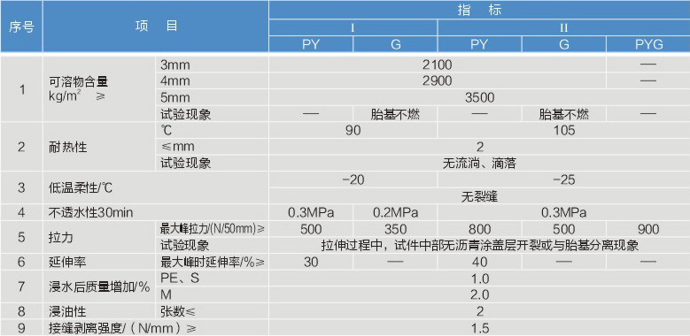 哈尔滨SBS弹性体改性沥青防水卷材