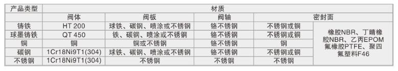 漳州溝槽蝸輪蝶閥