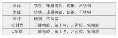 漳州法蘭渦輪蝶閥