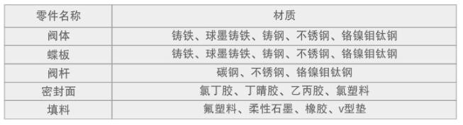 漳州對夾蝶閥
