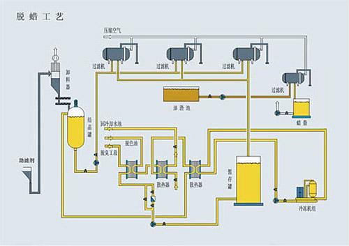 四川油脂设备