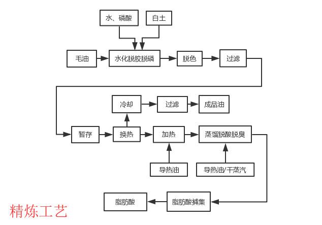 江苏动物油精炼设备