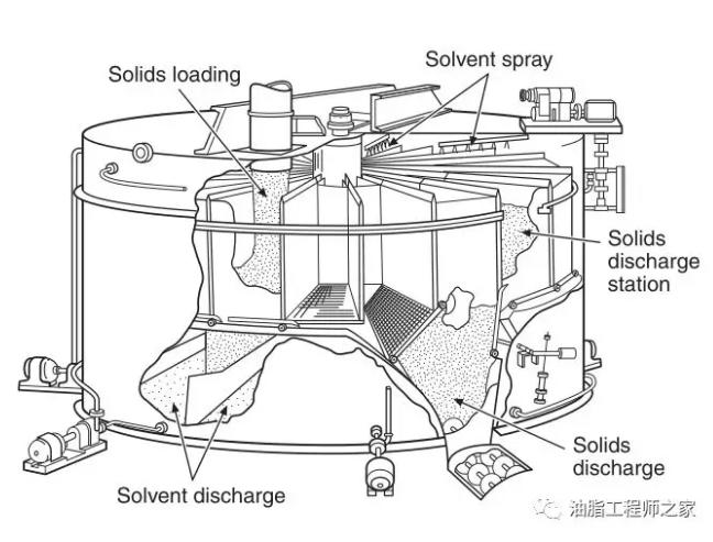 油脂平转浸出器