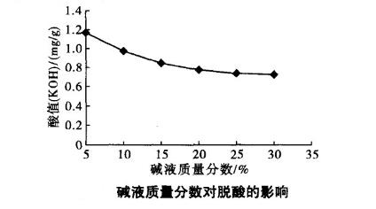 碱液质量分数对脱酸的影响