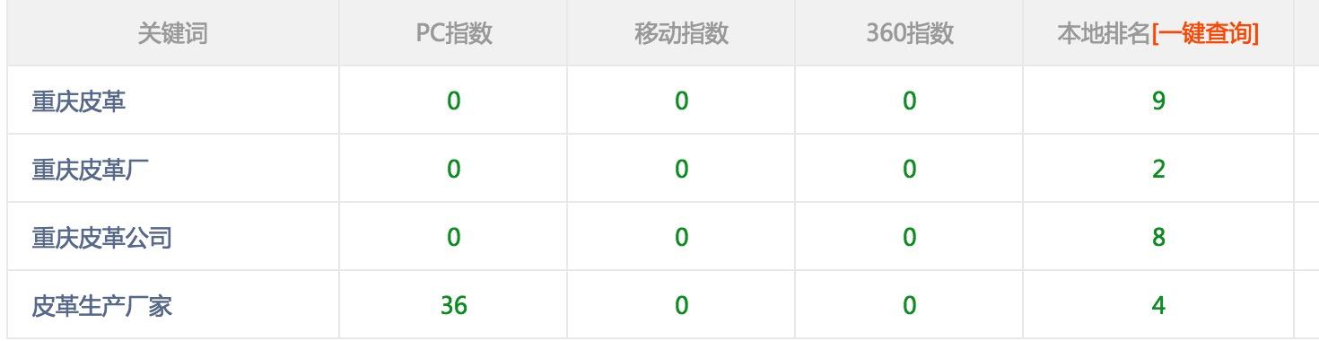 重庆皮革公司加入佛山网络推广做百度优化指数词仅用12天排名首页