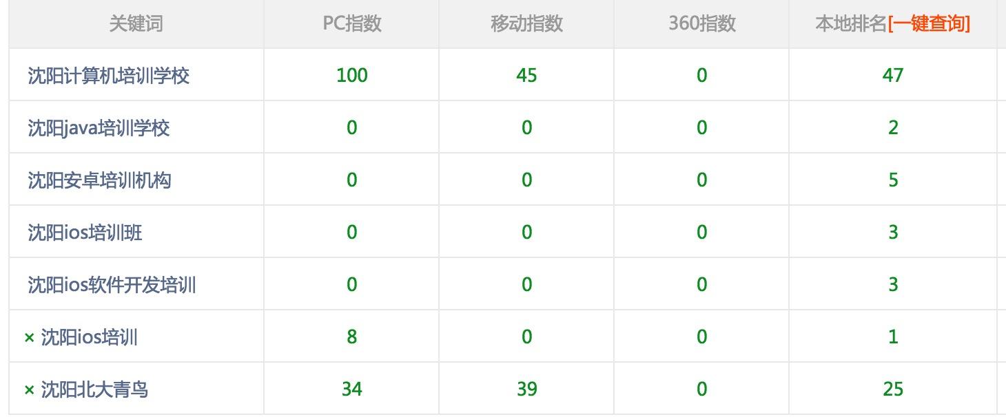 沈阳计较机培训黉舍用户反应佛山网站推行做关头词排名优化不错