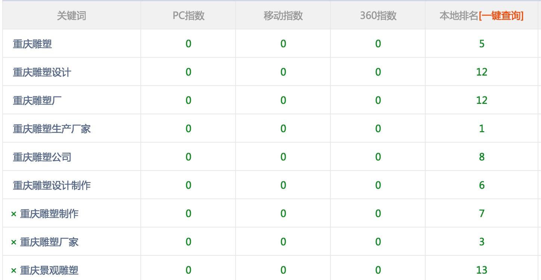 重庆雕塑出产厂家协作佛山收集推行做搜刮引擎优化优化关头词都有排名