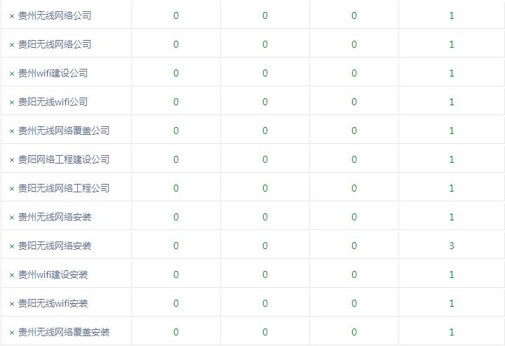 贵州无线收集用户间接采办铂金版3年做佛山收集推行