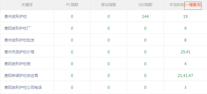 贵州波形护栏批发使用佛山网络推广效果不错续费第2年