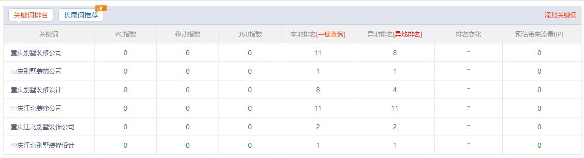 重庆江北别墅装饰公司加入佛山网络推广公司展示效果