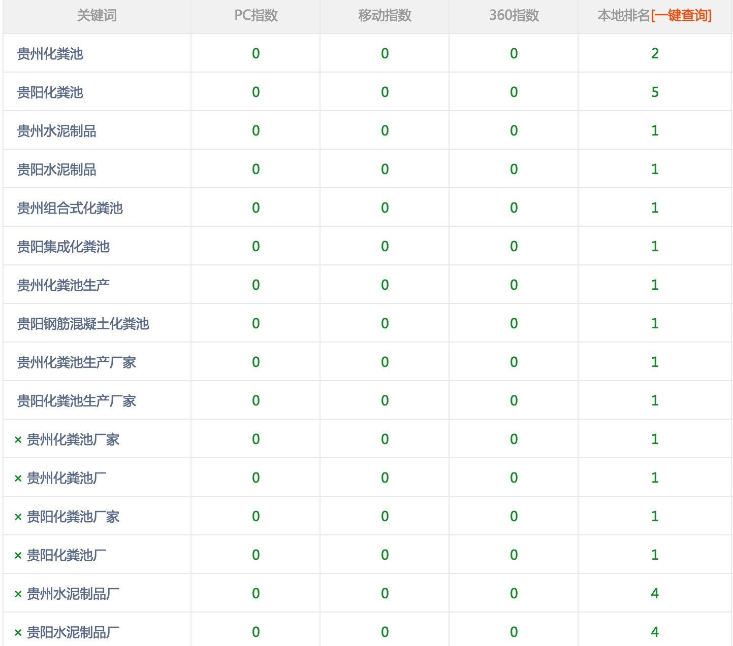 贵州化粪池水泥制品厂合作富海360关键词排名效果很好