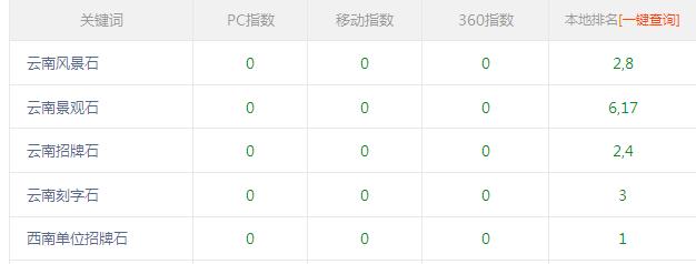 云南风景石厂家合作富海360进行网站优化效果显著