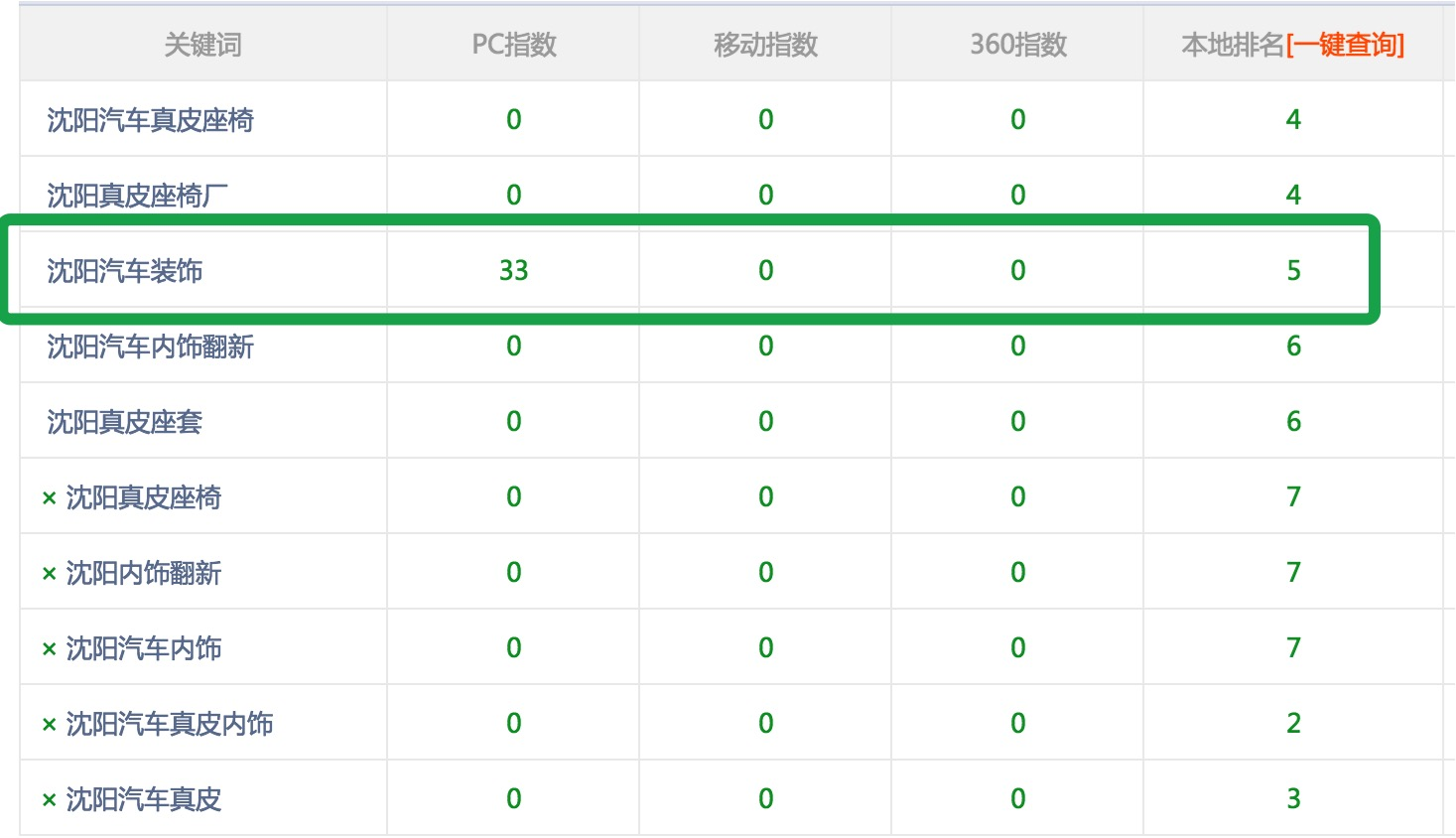 沈阳汽车装饰真皮座椅厂使用富海seo软件排名效果很好