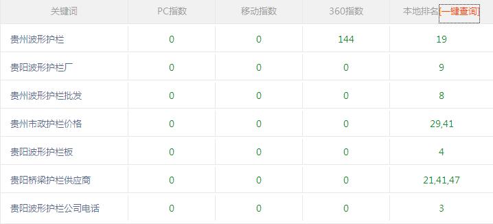 贵阳波形护栏厂合作富海360网站推广效果不错